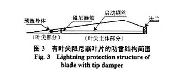 有叶尖阻尼器的叶片防雷结构简图